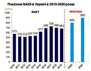 Європейська методологія запровадження RAB-тарифів є оптимальною для України – дослідження «Укрпромзовнішекспертиза»